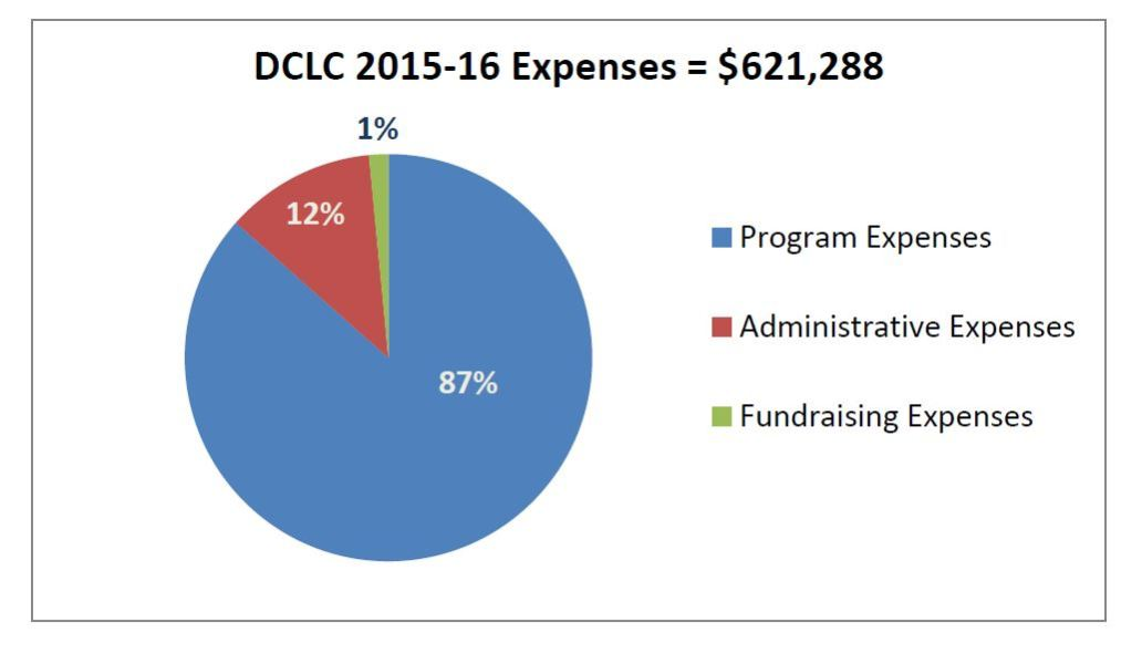 Expenses2015-6