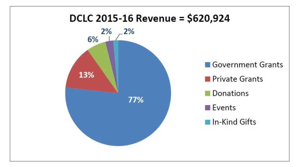 Revenue2015-6edt
